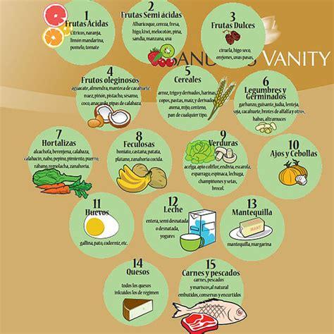 dieta disociada tabla de alimentos dieta disociada men 250 combinaciones y ventajas dietas