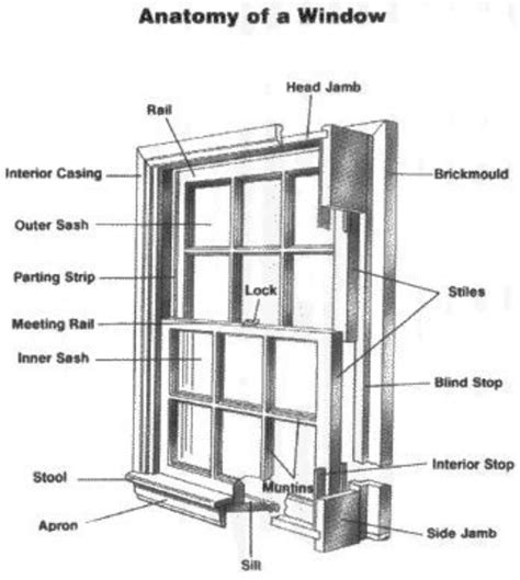 window framing diagram window details caldwell sash company llc