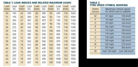 Tire Rack Ratings Chart by Speed Rating Chart Pearltrees