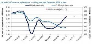 new year sales uk new car sales in britain raced to a six year high in 2013