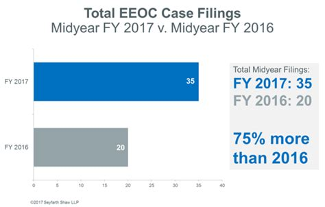 Eeoc Number Search Midyear Peek What Has The Eeoc Been Up To In Fy 2017 Workplace Class