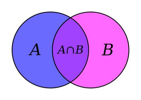 tiedosto venn a intersect b svg wikikirjasto