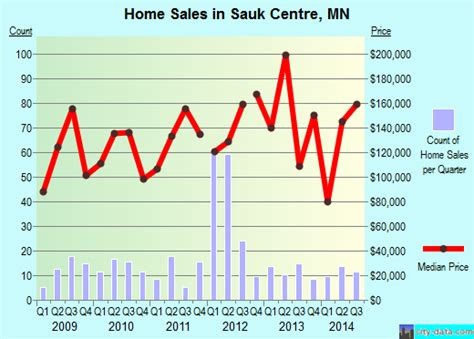 sauk centre minnesota mn 56378 profile population