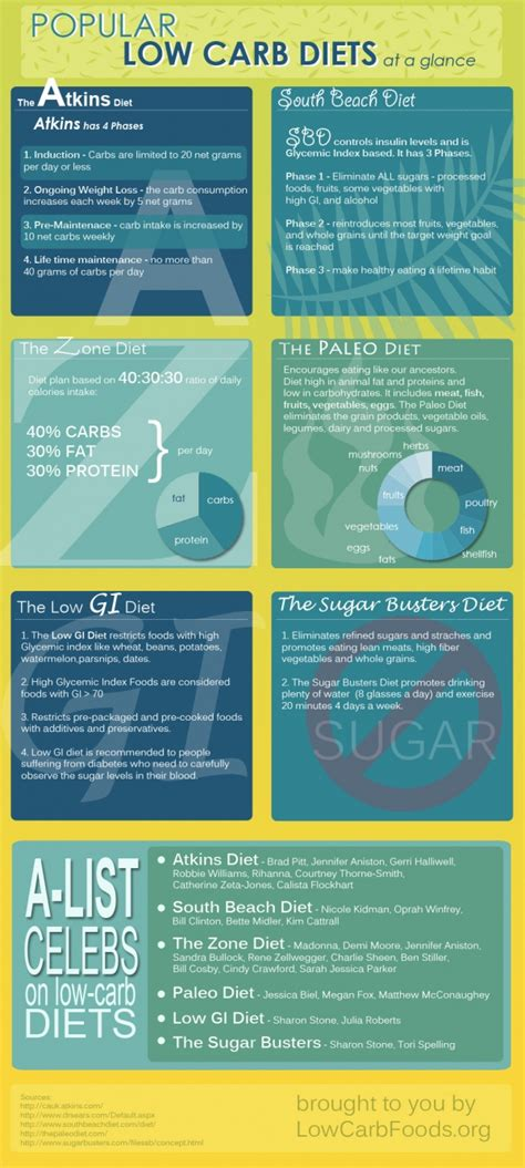 Buku At A Glance Medicine Davey Rz low carb diets for weight loss infographic healthy living