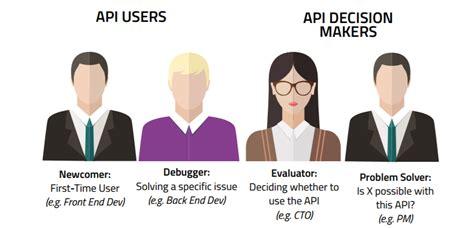 best api documentation best practices in api documentation
