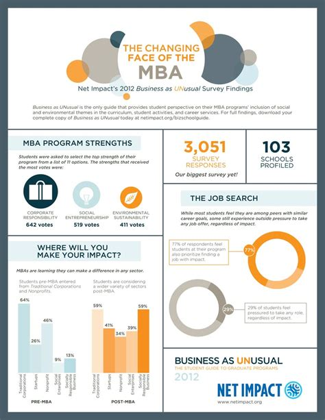 Mba Social Entrepreneurship Syllabus by 3 On The 3rd Business As U S Chamber Of