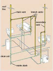 basement bathroom with septic tank basic plumbing in basement with septic system
