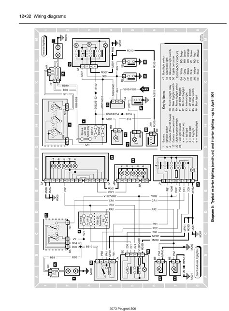 peugeot 306 fuse box manual wiring diagram sahife