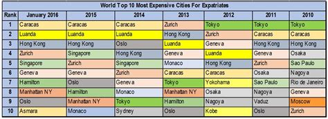 living index international expatriate cost of living comparison