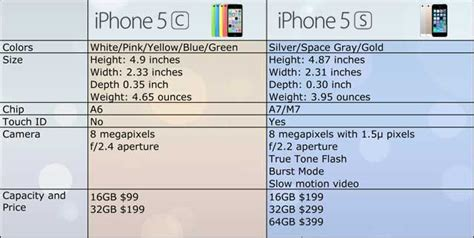 what s the difference between iphone 5s and 5c iphone 5c vs 5s cuul