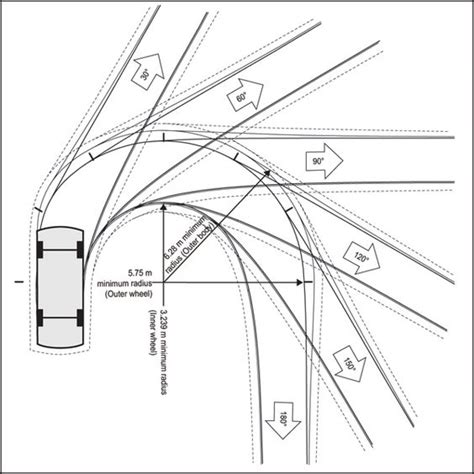 turning circle templates parking garage rs turning radius search