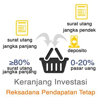 investasi reksadana untuk bayar dp rumah finansialku perencana