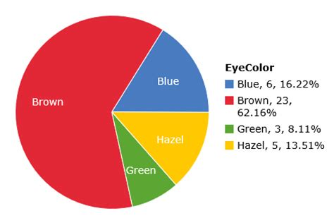 percentage of eye colors class eye color pie chart with data on statcrunch