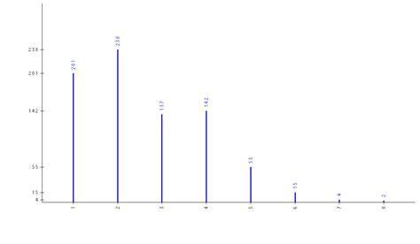 exemple de diagramme en baton cr 233 er en ligne un diagramme en b 226 tons