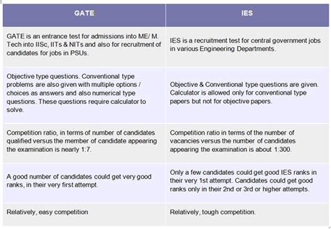 design criteria canvas comparison between gate and ies examinations examination