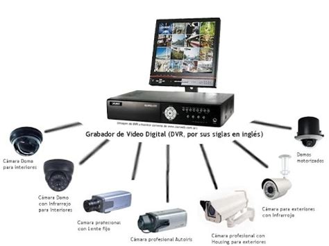 webcam co de caso tutorial b 225 sico como instalar una c 225 mara de seguridad