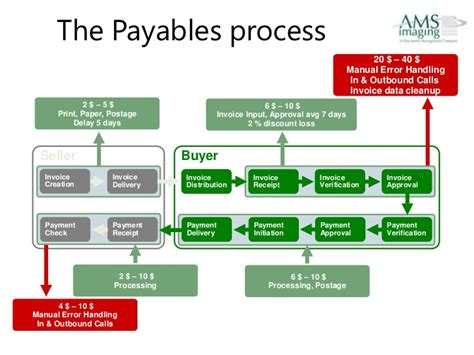 accounts payable workflow accounts payable automation
