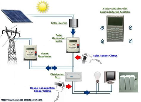 Solar System Design Pics About Space Home Solar Power System Design