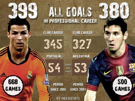 messi vs ronaldo best goals all goals in professional career messi vs ronaldo