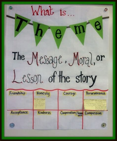 themes of great literature theme in literature anchor chart great way to have