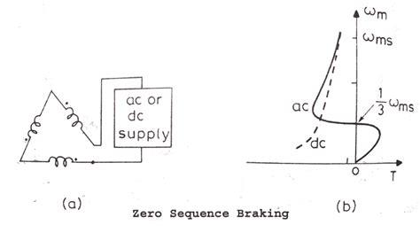 dynamic braking resistor of induction motor induction motor braking regenerative plugging dynamic braking of induction motor electrical