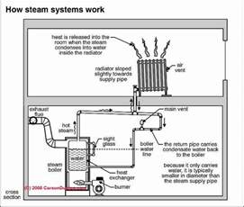 fired water boilers home heating free engine image for user manual