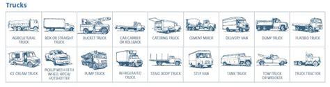 Commercial truck insurance types   Truck Insurance