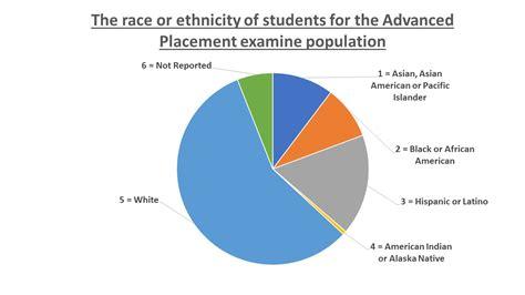 pie diagram racial makeup of us pie chart mugeek vidalondon