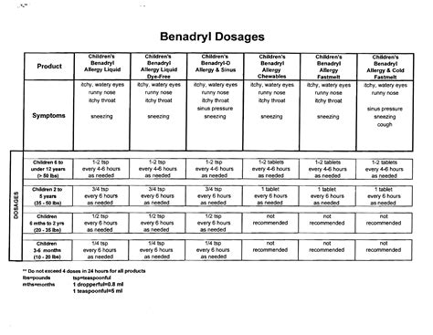benadryl dosage for benadryl dosage chart for adults vital information children s groupchildren
