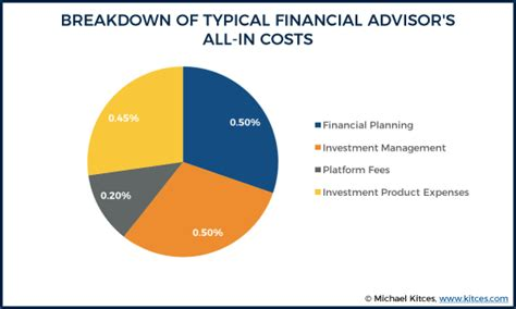 financial advisor fees independent financial advisor fee comparison all in costs