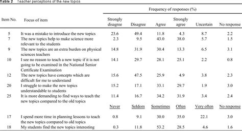 table a survey items south physical sciences teachers perceptions of