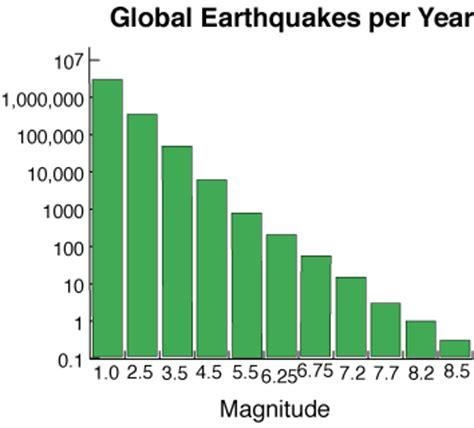 earthquake often happens around us sio15 lecture 5