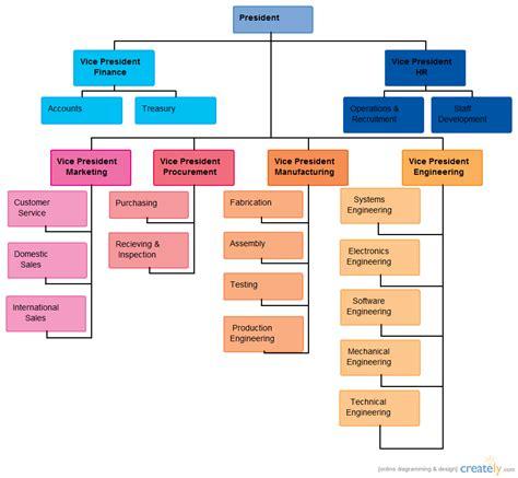 unilever organogram organizational chart creately