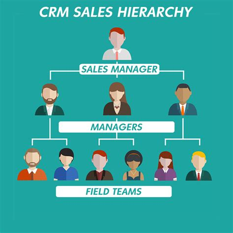 sales team structure template how sales team delivers higher performance by using crm