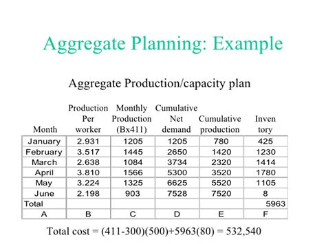 manufacturing capacity planning template aggregate production planning
