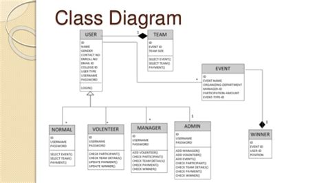 sequence diagram for event management system sequence diagram event registration registration flow