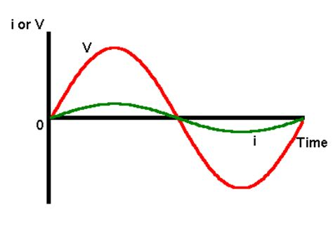 ac signal through capacitor capacitor response to ac signal 28 images solutions signal conditioning for high impedance