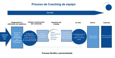 coaching de equipos 849642619x coaching de equipos masddos