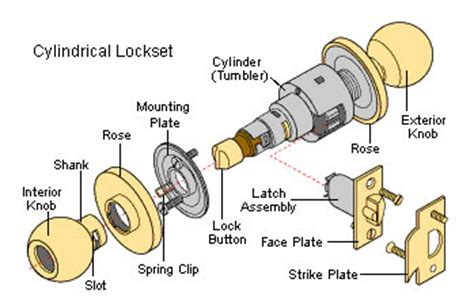 Door Knob Parts Common Door Lock Problems Repairs