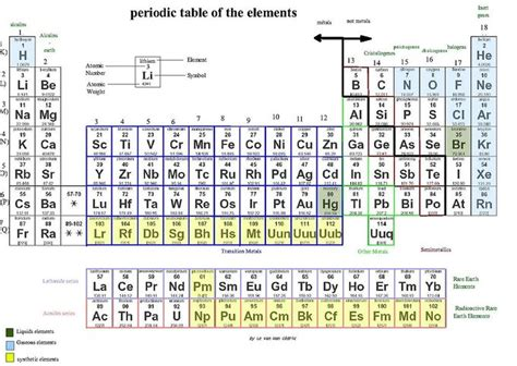 What Is The Periodic Table by The Periodic Table Boundless Chemistry