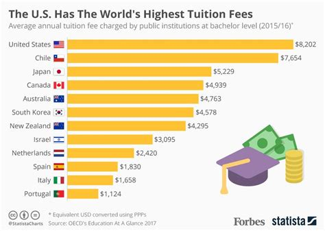 Of Massachusetts Mba Tuition Fees by General The U S Leads The World In Tuition Fees