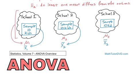 test anova 12 analysis of variance anova overview in statistics