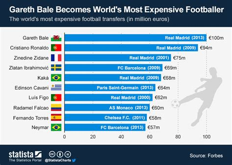 chart the world s 10 richest statista chart gareth bale becomes world s most expensive footballer statista