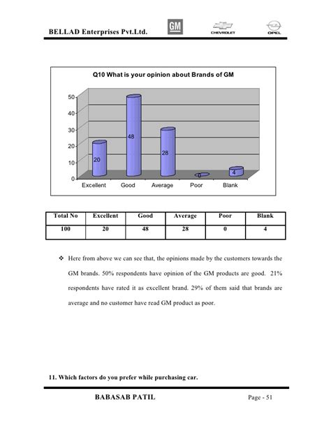 Mba Project Report On Sales Promotion by Brand Awareness And Its Impact On Sales Of Gm Motors