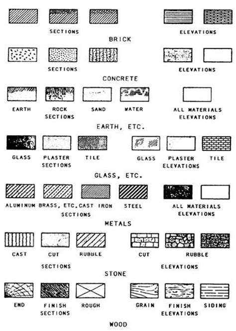 architectural symbols for floor plans construction drawings