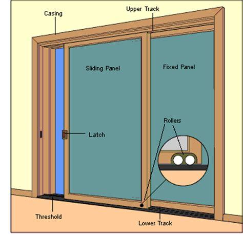 The Different Types Of Doors Interior 4 U Types Of Sliding Glass Doors