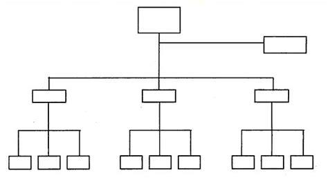 membuat bagan struktur organisasi garis lini contoh struktur organisasi klipping sejarah peradaban