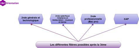 coefficient bac pro cuisine o 249 en est la r 233 forme du bac pro letudiant que faire apr 232 s