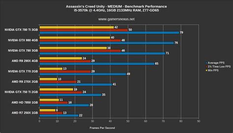 bench marc assassin s creed unity gpu benchmark 4gb vram use gtx