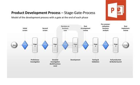 Product Management Powerpoint Template Product Development Process Stage Gate Process Model Phase Gate Process Template